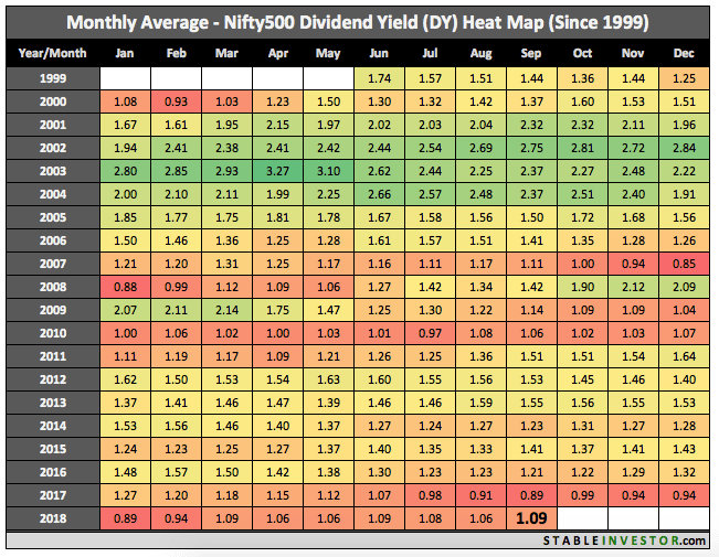 Historical Nifty 500 Dividend Yield 2018 September