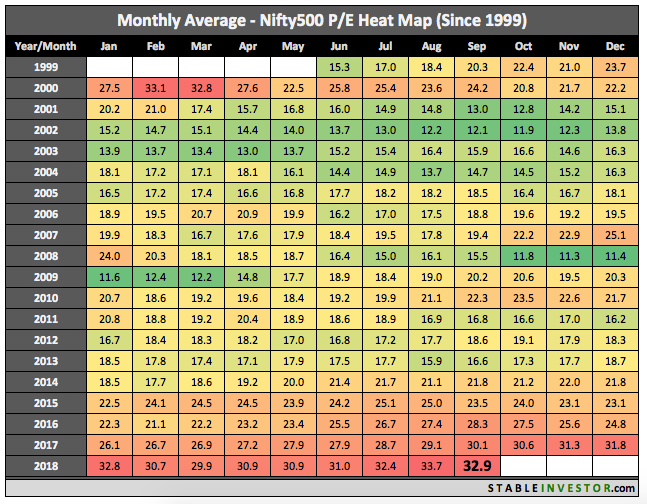 Historical Nifty 500 PE 2018 September
