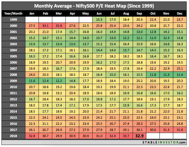 Historical Nifty 500 PE 2018 September