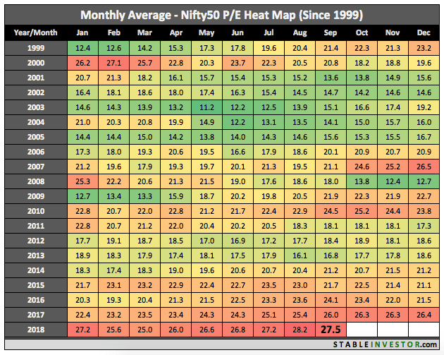 Historical Nifty PE 2018 September