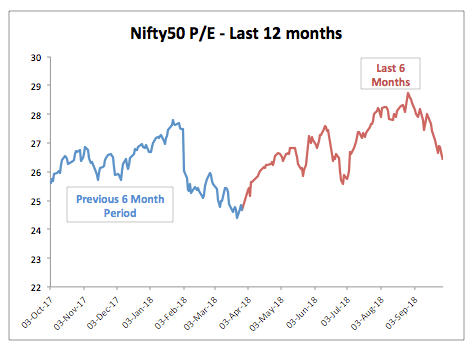 Nifty 12 Month PE Trend September 2018