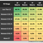 Nifty PE Ratio 1999-2018 Detailed Grouping
