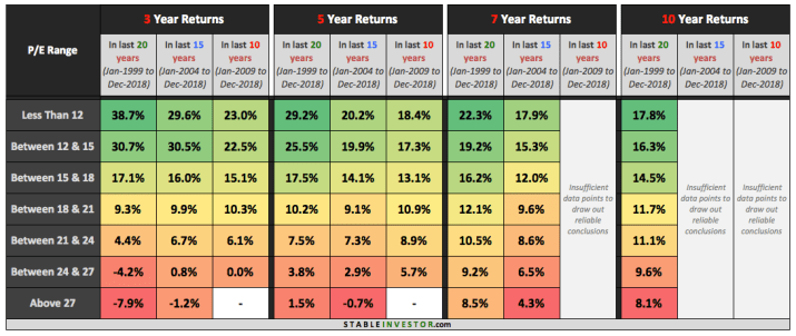 Nifty PE Return Analysis 3 5 7 10 Year