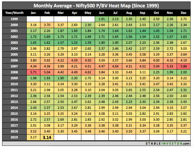 Historical Nifty 500 Book Value 2019 February