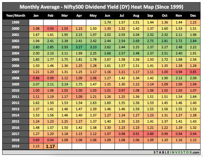 Historical Nifty 500 Dividend Yield 2019 February