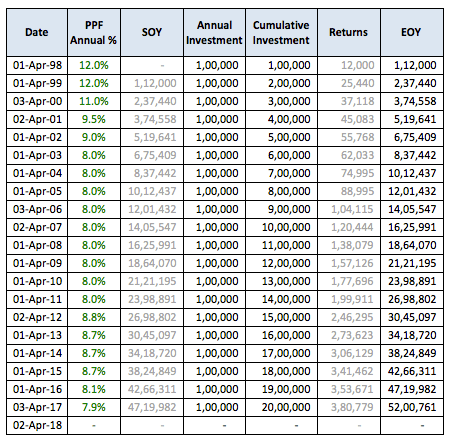 PPF invest 1 lac every year