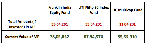 Mutual Fund SIP vs Real Estate 2019