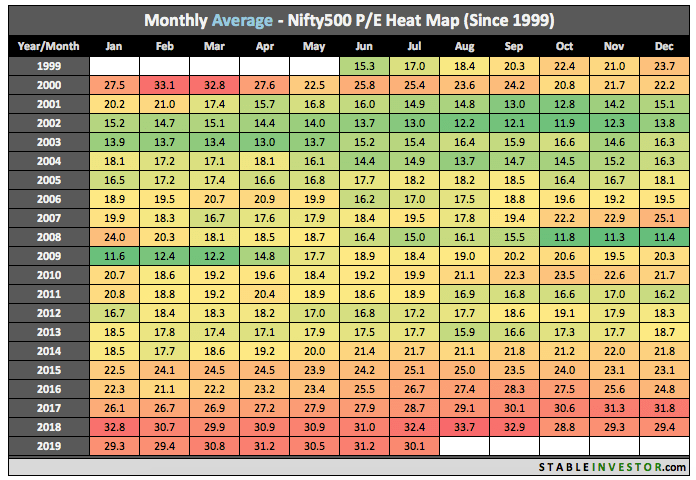 Historical Nifty 500 PE 2019 July