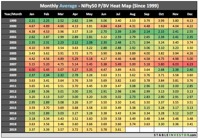 Historical Nifty Book Value 2019 July