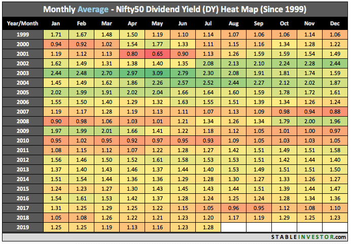 Historical Nifty Dividend Yield 2019 July