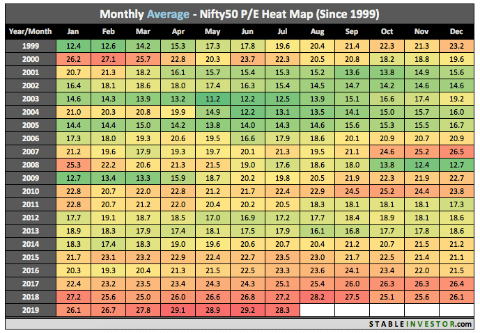 Historical Nifty PE 2019 July