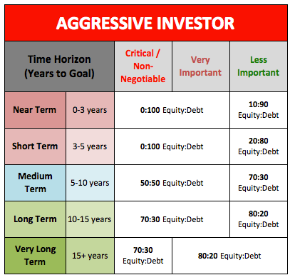Aggressive Investor Asset Allocation
