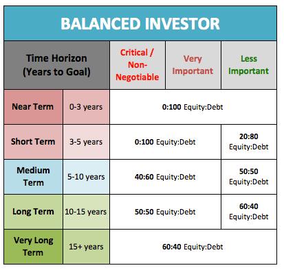Balanced Investor Asset Allocation