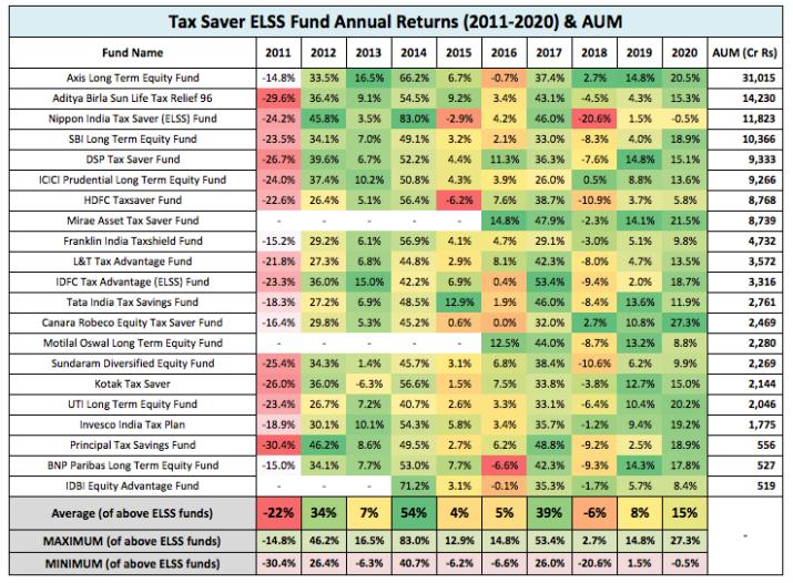 ELSS Fund Returns 2012 2021