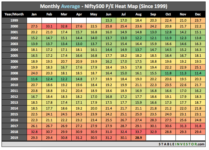 Historical Nifty 500 PE 2019 August