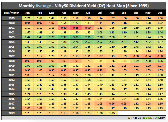 Historical Nifty Dividend Yield 2019 August