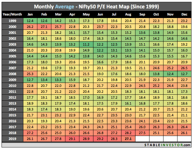 Historical Nifty PE 2019 August