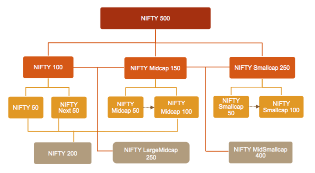 Nifty Index Broad Market India