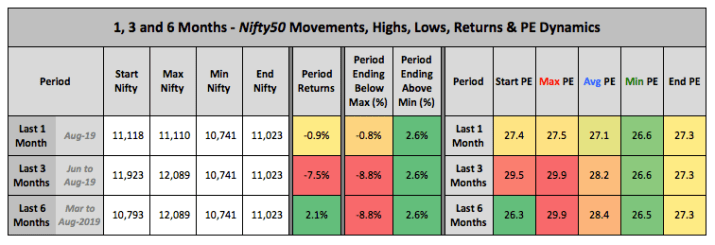 Nifty Price PE 1 3 6 Month Trends 2019 August