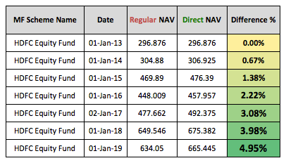 Mutual Funds Regular Direct NAV Difference