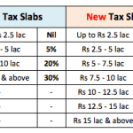 New Vs Old Income Tax Slab