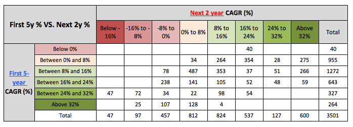 Nifty 5 and 2 year returns
