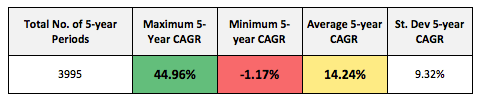 Nifty 5 year maximum minimum return