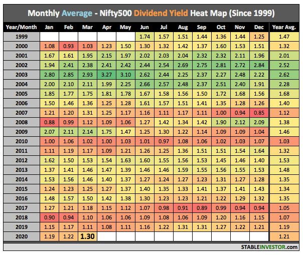 Nifty500 Dividend Yield 2020 March