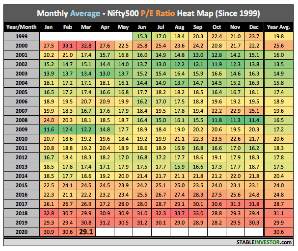 Nifty500 PE 2020 March