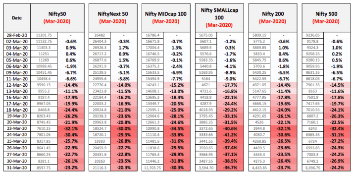 MTD Returns Nifty Index March 2020
