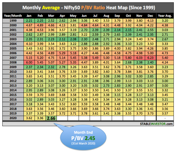 Nifty P BV Ratio March 2020