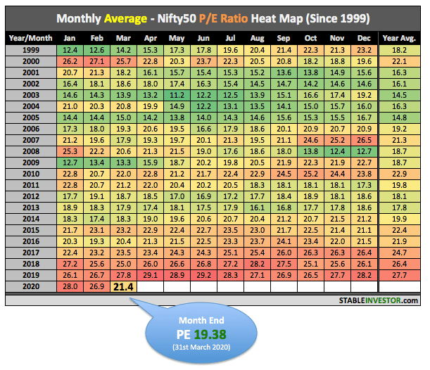 Nifty PE Ratio March 2020