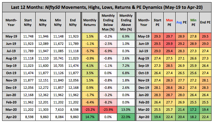 Nifty High Low PE May 2019 Apr 2020