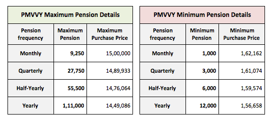 PMVVY Pension Investment 2023