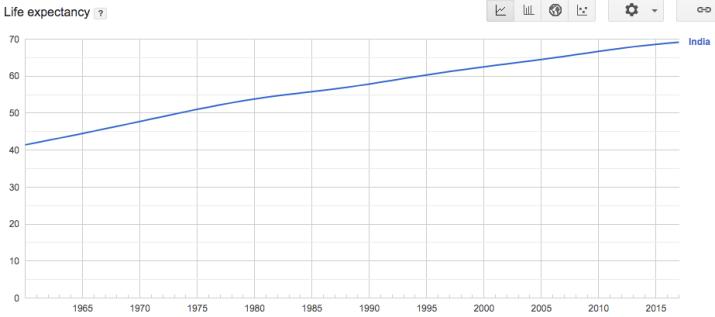 Life expectancy India historical