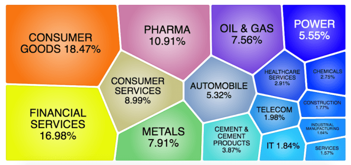 Nifty Next 50 Sectoral Composition March 2021