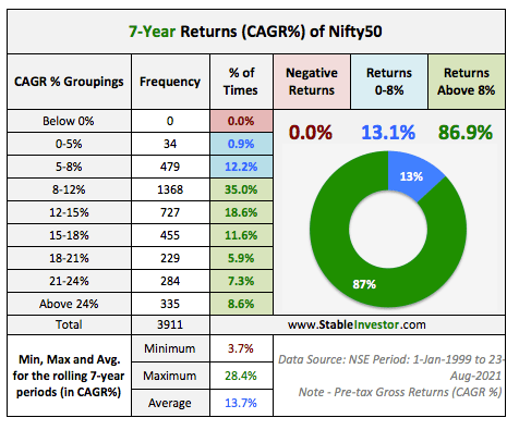 7-Year Nifty Return Analysis