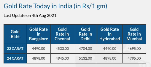 Gold prices India 2021