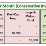 Invest 50k monthly conservative