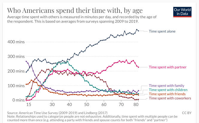 Who people spend time with by age