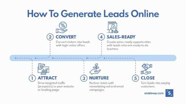 online lead generation companies online generation business b2b online lead generation online marketing lead generation online business leads offline lead generation online lead generation business udemy lead generation