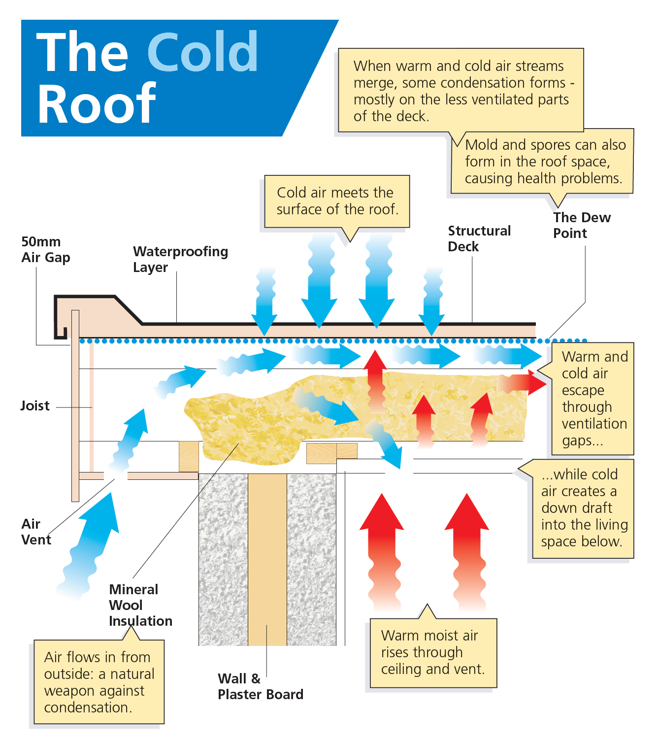 cold roof