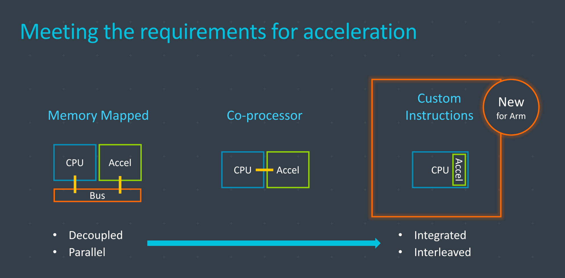 Why Arm Opened Up Its Instruction Set And What It Means For Iot Stacey On Iot Internet Of Things News And Analysis