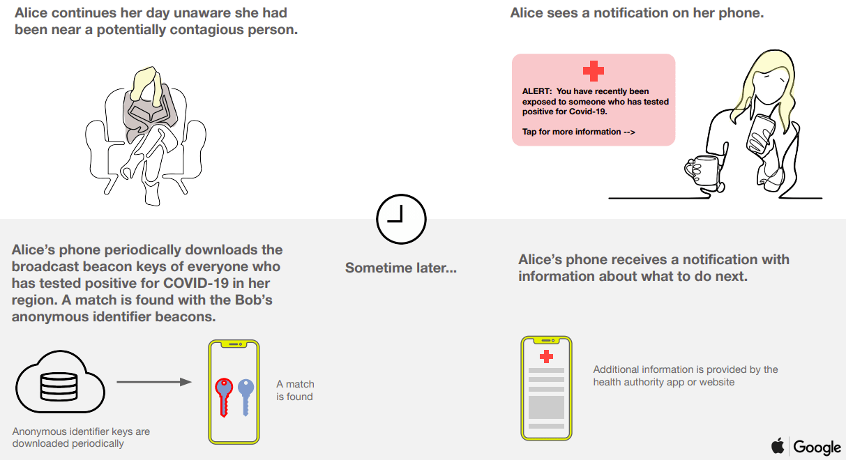 Apple, Google roll out 'contact tracing' app to track coronavirus