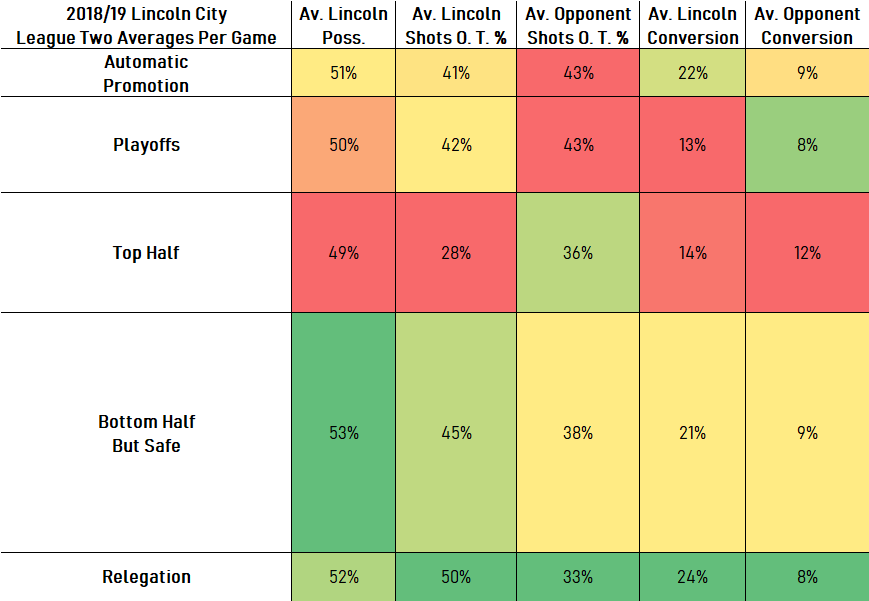 League Two Averages4