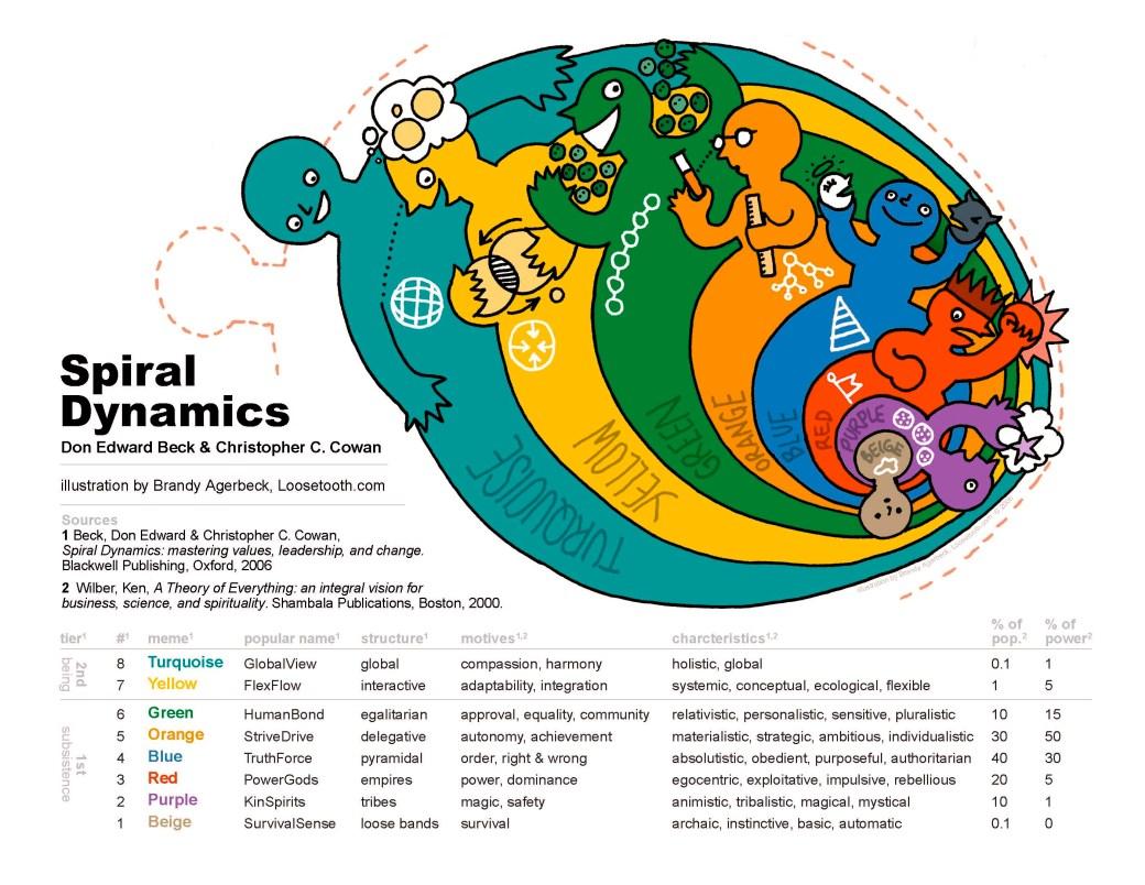 Spirālveida dinamika, attēls no http://www.cruxcatalyst.com/2013/09/26/spiral-dynamics-a-way-of-understanding-human-nature/