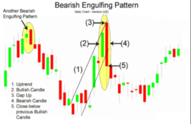 bearish engulfing stock chart