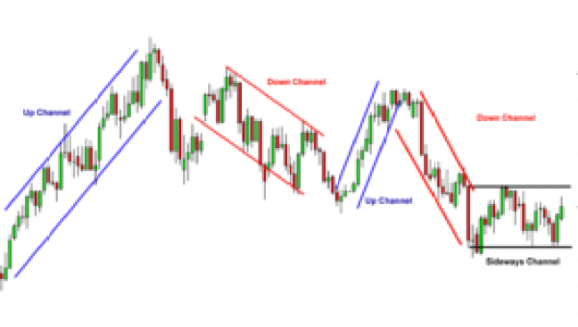 drawing day trading trend lines