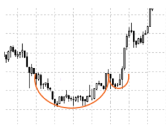 cup and handle stock formation
