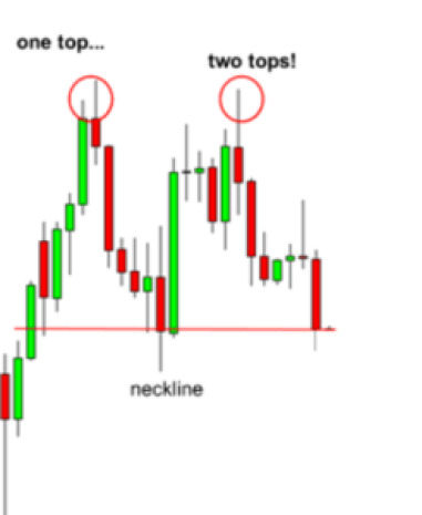stock reversal patterns two tops
